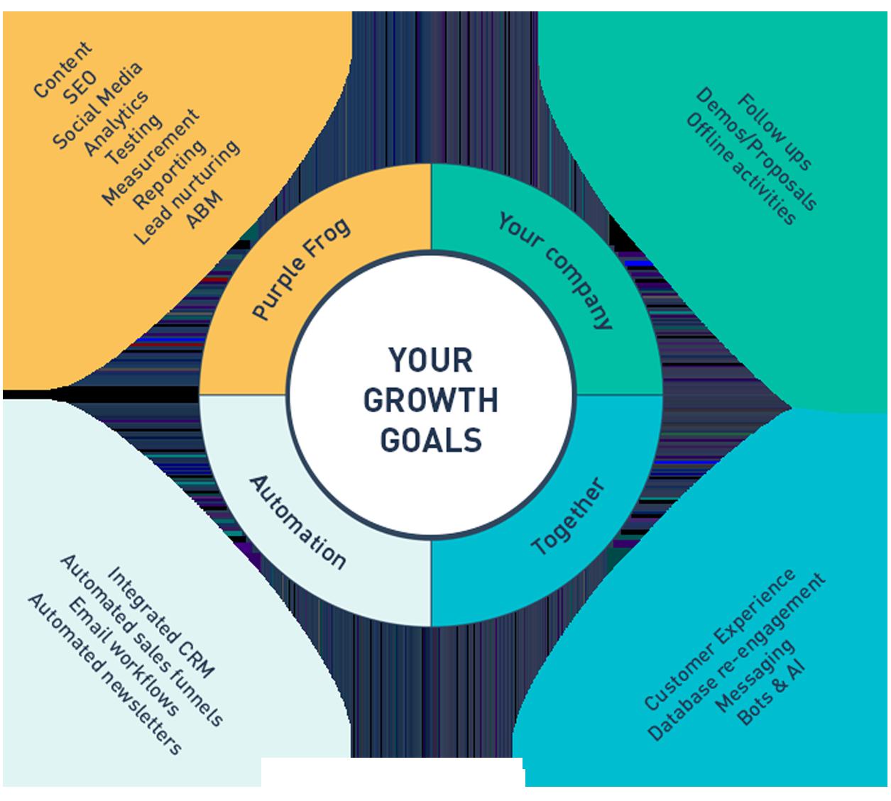 Client sales Wheel