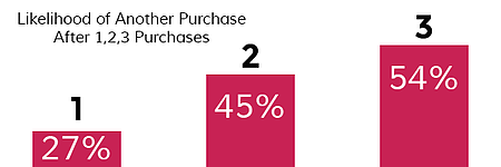 Likelihood-of-another-purchase